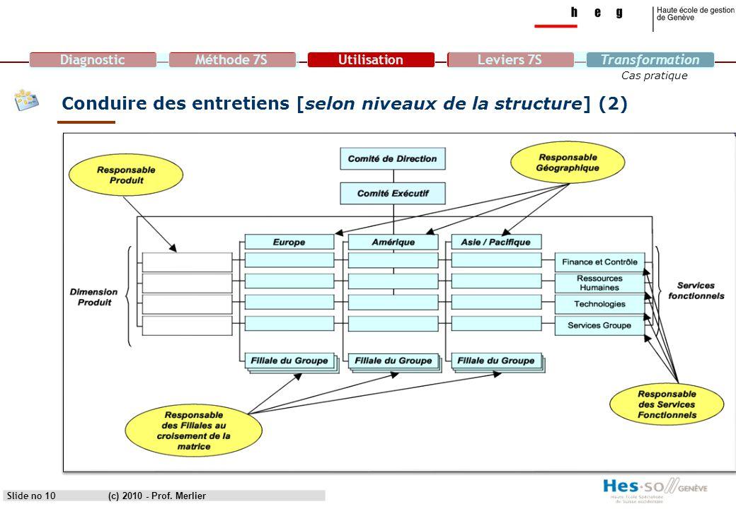 Conduire des entretiens [selon niveaux de la structure] (2)